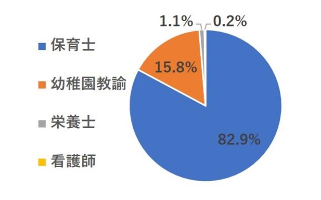 「保育ひろば」で公開されている求人職種の割合グラフ